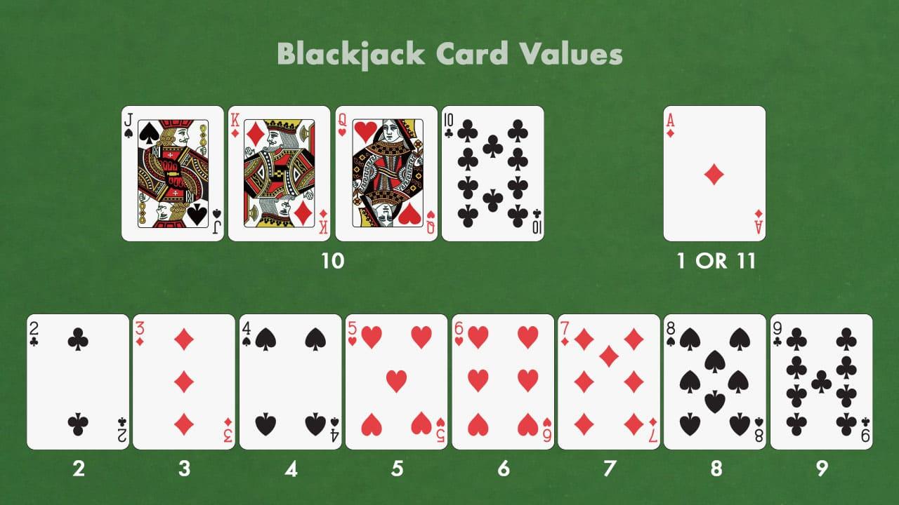 The card values in blackjack