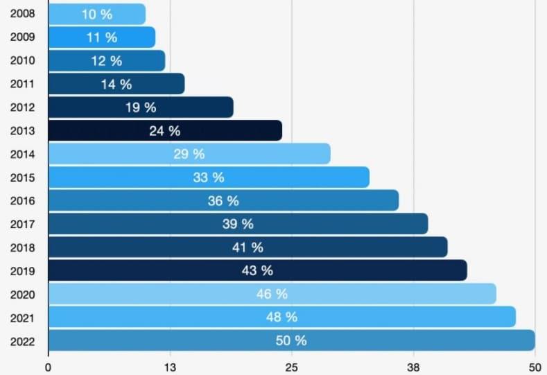Mobile Gambling - Statistics